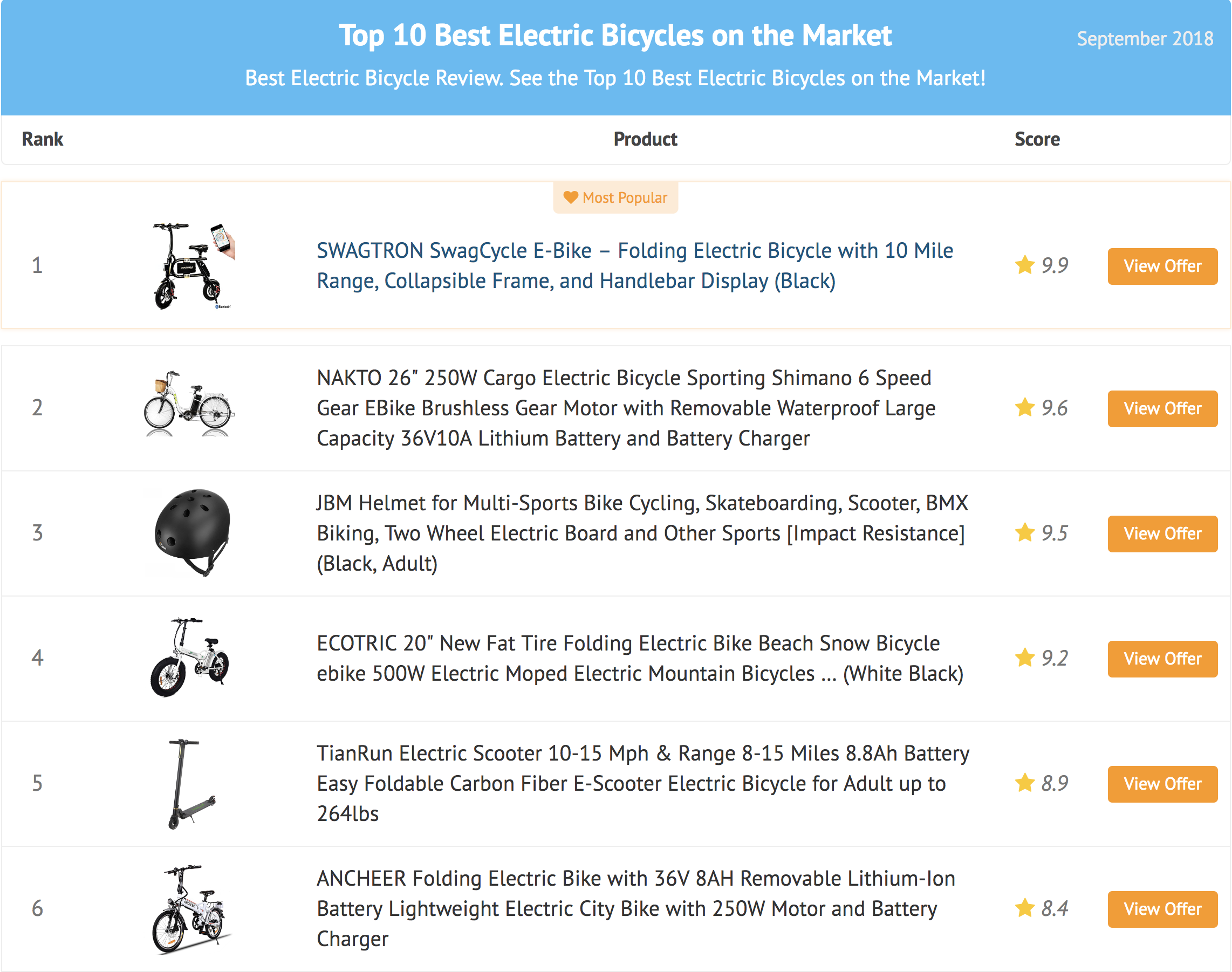 best electric bike review