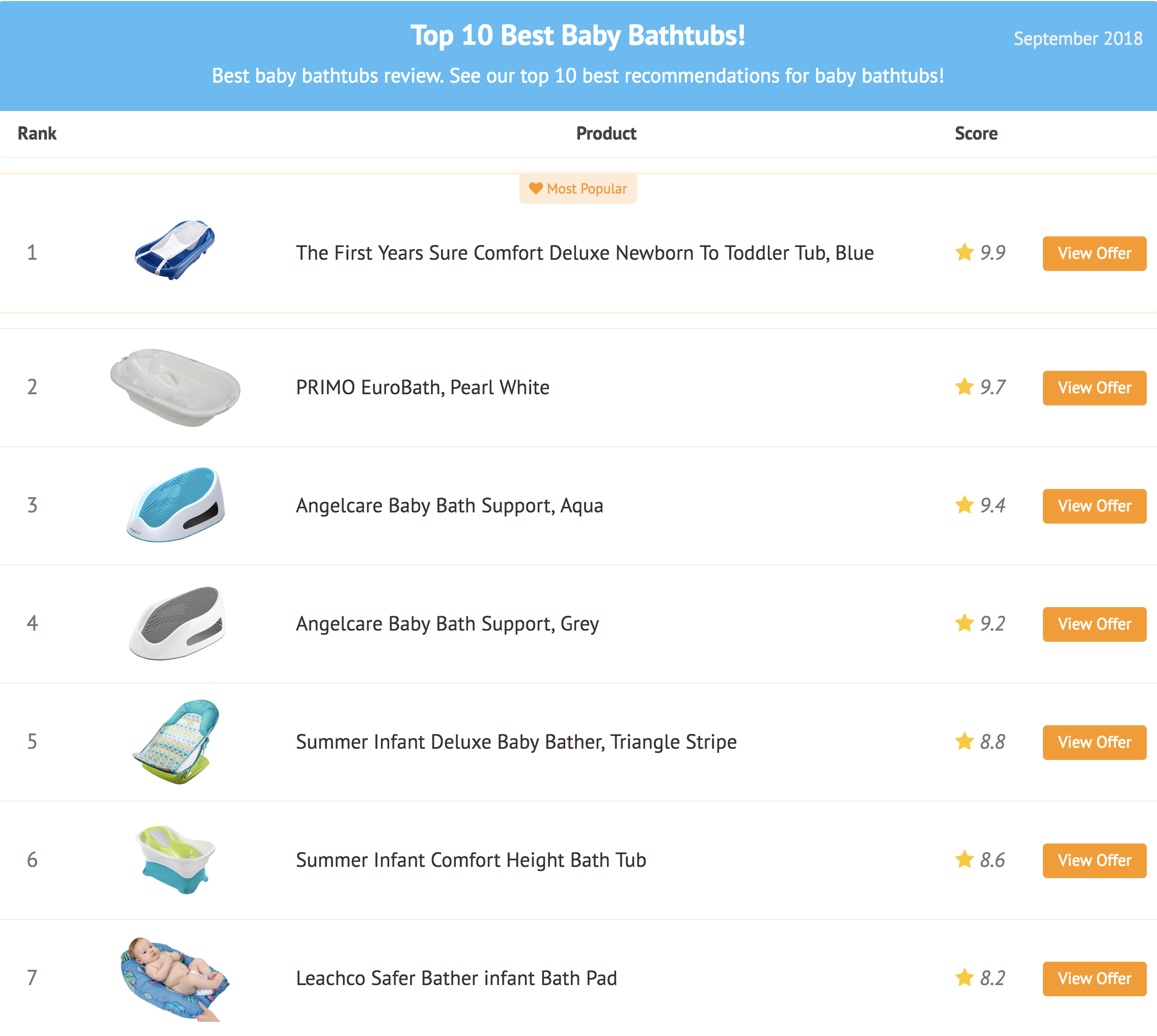 best baby bathtub review